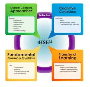 http://www.hse.k12.in.us/resources/pdf/ADM/academics/hse21/best%20practices%20model.pdf