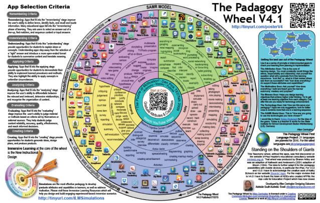 Pedagogy wheel 4.1