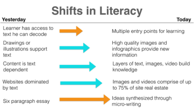 shifts-in-literacy
