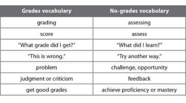 grades-vs-assessment