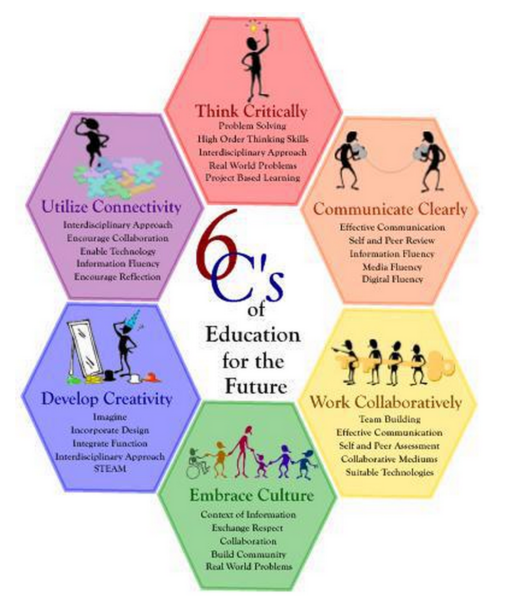6 Cs of Learning