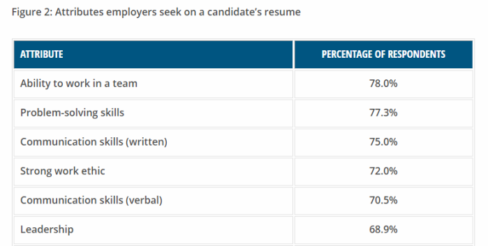 NACE Attributes Employers Seek
