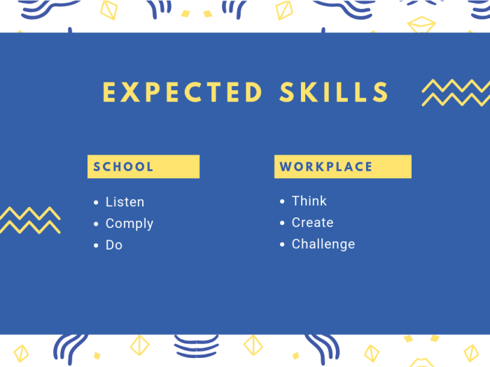 expected skills